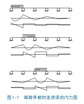 [转载]房屋结构设计--现浇单向板肋梁楼盖