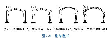 [转载]房屋结构设计---单层工业厂房
