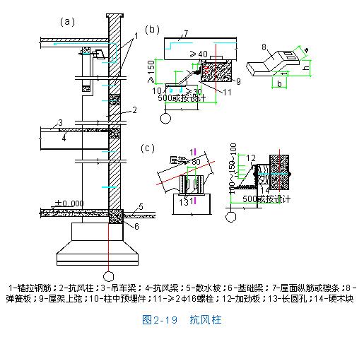 就整体而言,支撑的主要作用是:保证结构构件的稳定与正常工作;增强厂房的整体稳定性和空间刚度;把纵向风荷载、吊车纵向水平荷载及水平地震作用等传递到主要承重构件;保证在施工安装阶段结构构件的稳定。在装配式混凝土单层厂房结构中,支撑虽然不是主要的承重构件,但却是联系各种主要结构构件并把它们构成整体的重要组成部分。工程实践表明,如果支撑布置不当,不仅会影响厂房的正常使用,甚至可能引起工程事故,应给予足够的重视。 厂房支撑分屋盖支撑和柱间支撑两类。 下面扼要讲述屋盖支撑和柱间支撑的作用和布置原则,至于具体布置方法及