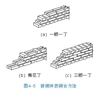 砌墙砖尺寸