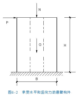 房屋结构设计--砌体房屋的结构形式和内力分析--砌体