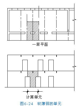 [转载]房屋结构设计--砌体房屋的结构形式和内力分析--  wbr>刚性方案