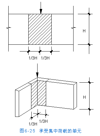 [转载]房屋结构设计--砌体房屋的结构形式和内力分析