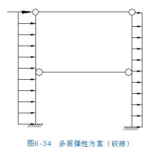 房屋结构设计--砌体房屋的结构形式和内力分析--弹性方案结构的计算