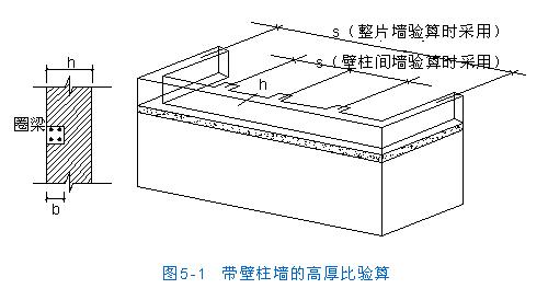 [转载]房屋结构设计--无筋砌体结构的承载力和构造--受压构件