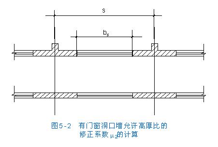 房屋结构设计--无筋砌体结构的承载力和构造--受压