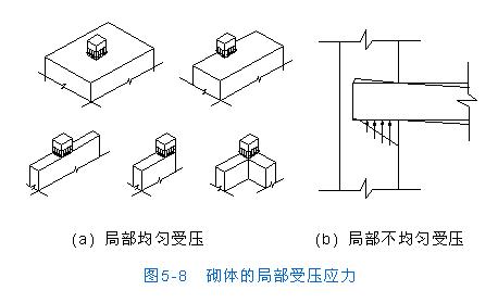 [转载]房屋结构设计--无筋砌体结构的承载力和构造