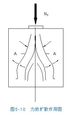 [转载]房屋结构设计--无筋砌体结构的承载力和构造--砌体局部受压