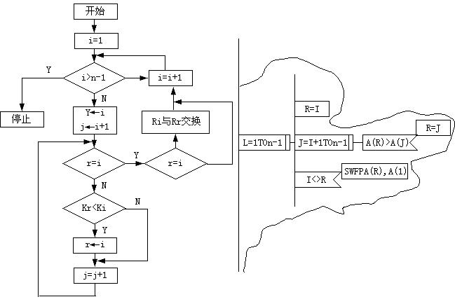 二,控制流程图 控制流程图(flow chart,fc)又称框图,是经常使用的