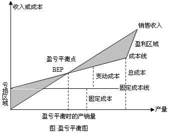 敏感性分析和概率分析法
