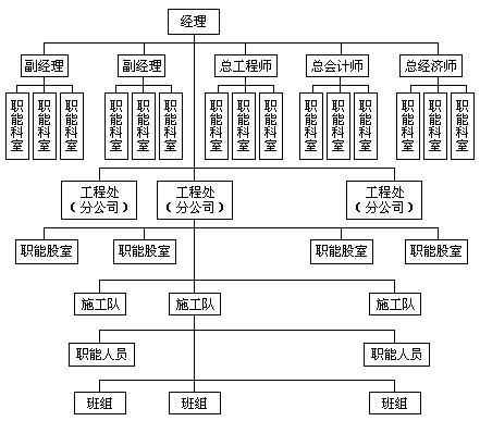 图8-2 建筑企业三级管理机构