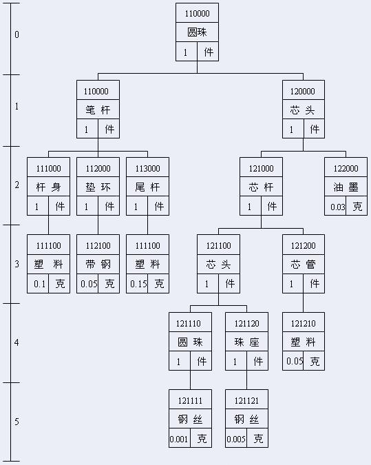 产品结构树 产品结构树把产品中零部件构成关系