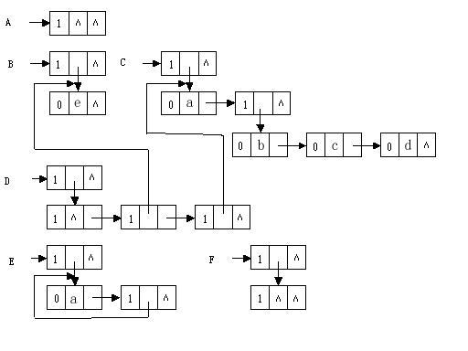 5 广义表的存储